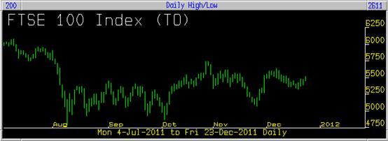 FTSE 100 Index 23/12/2011 plain chart