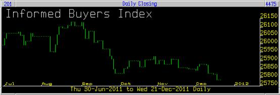 Informed Buyers Index 21/12/2011 plain chart