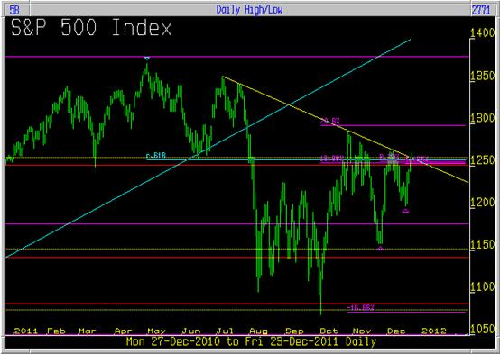 S&P 500 Index 23/12/2011 with analysis